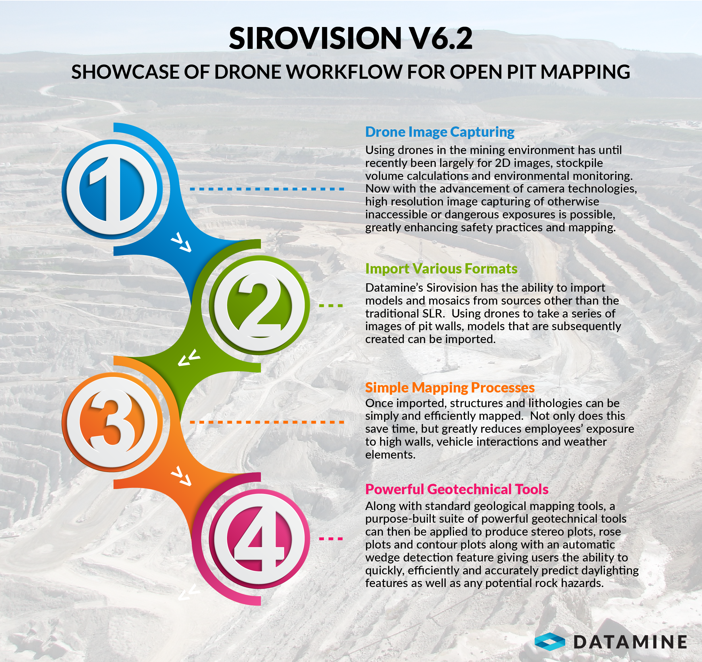 Sirovision V6 2 Showcase of Drone Workflow for Open Pit