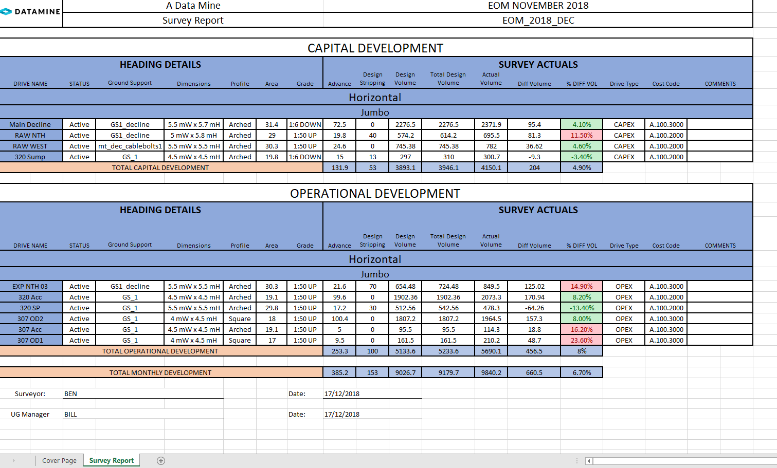 EOM report generated in Amine showing capital development and operational development