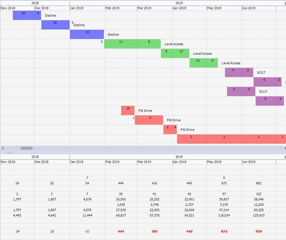 EPS schedule - Gantt chart and crosstab report - production scheduling software