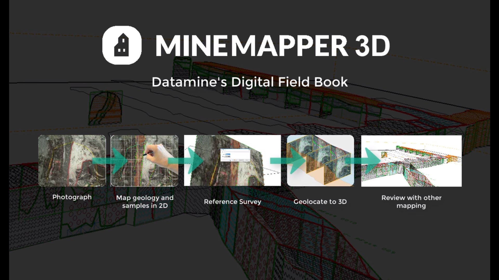 Screenshot of the MineMapper 7 Overview Video showing the steps to use the software on a touch enabled device. The steps are, photograph, map geology and samples in 2D, reference survey, geolocare to 3D and review with other mapping - - 3D mine mapping software
