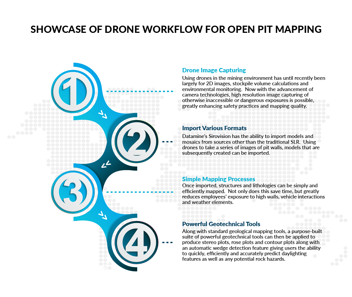 Infographic explaining Sirovision 6.2 drone mapping workflow - geological mapping software