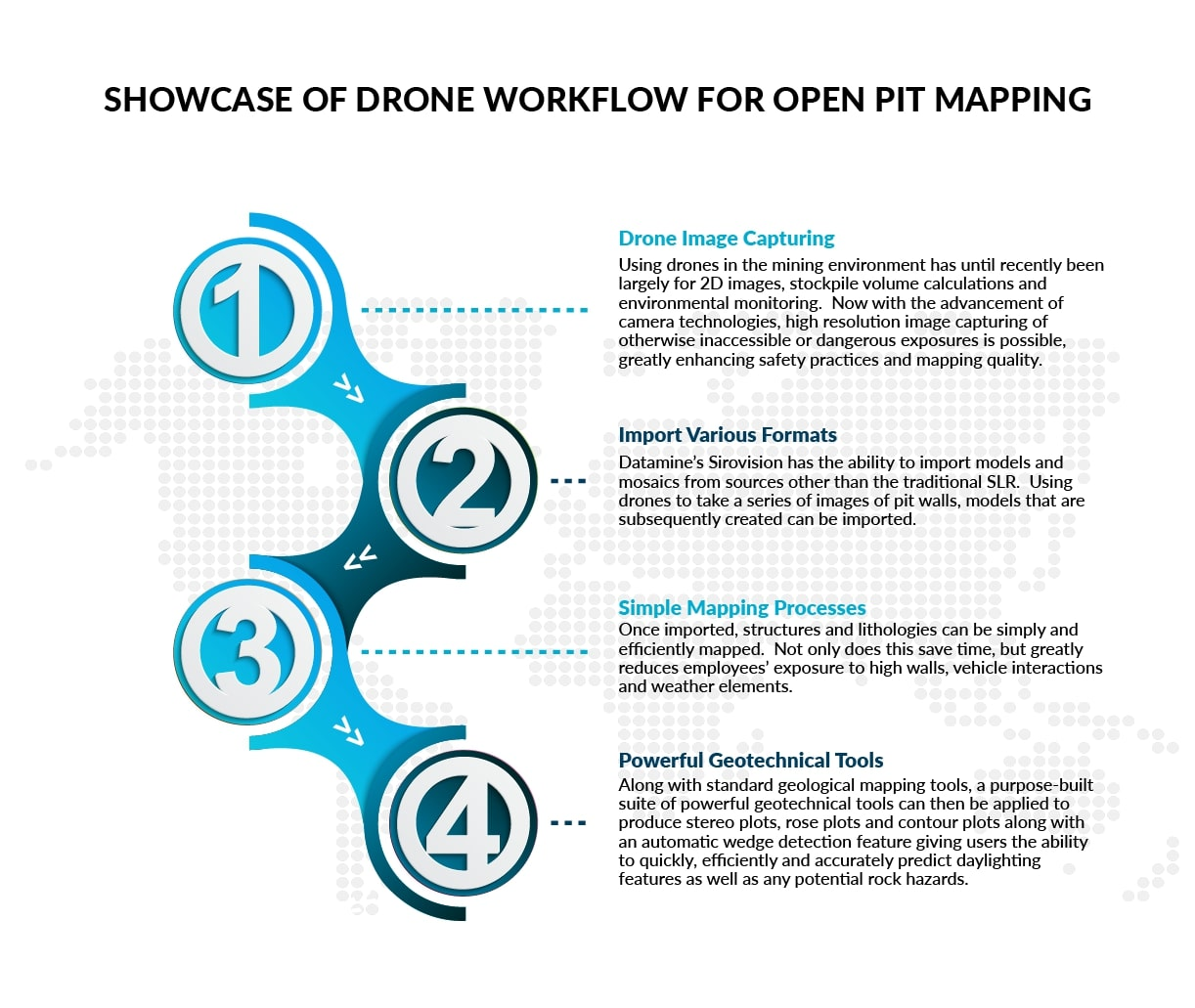 Showcase Of Drone Workflow For Open Pit Mapping