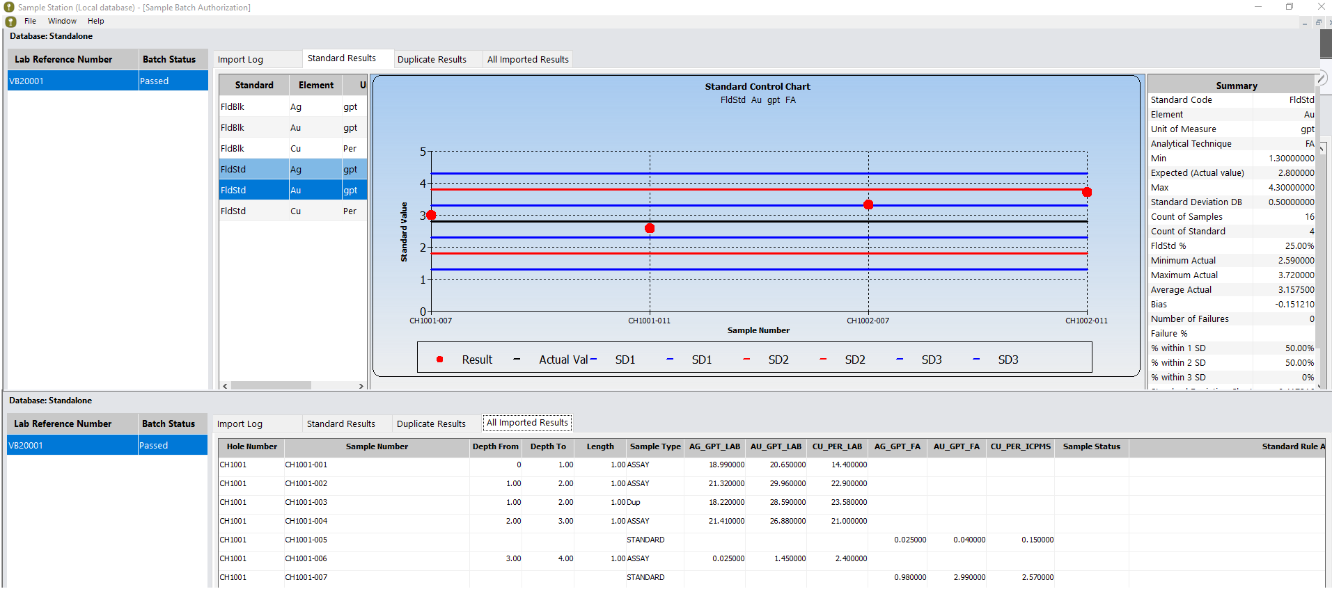 standard control chart showing sample data, standard value on the y axis, and sample number on the x axis - sample data management software